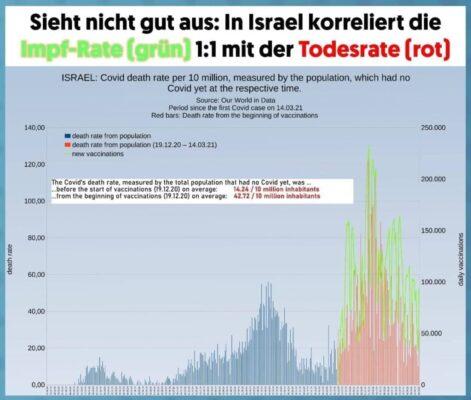 Israel Todesrate zur Impfung